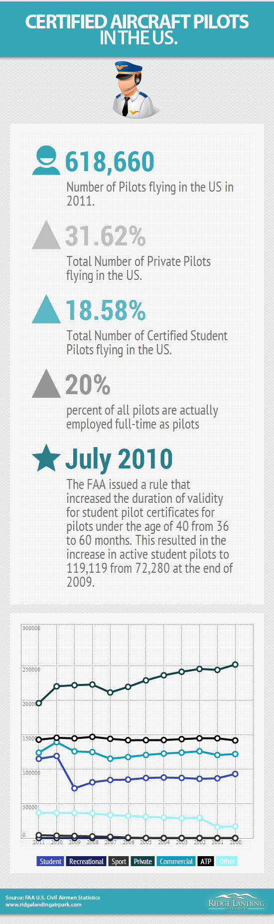 Certified Aircraft Pilots In the United States Infographic